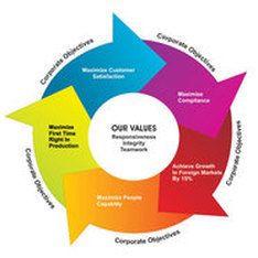 Shivshakti Engineering Core Values