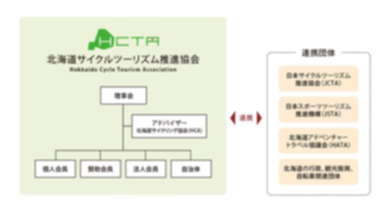 一般社団法人北海道サイクルツーリズム推進協会組織図