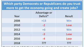 Democrats' Dreams of Taking the House Could be Dashed by this Terrible Number: Minus-7