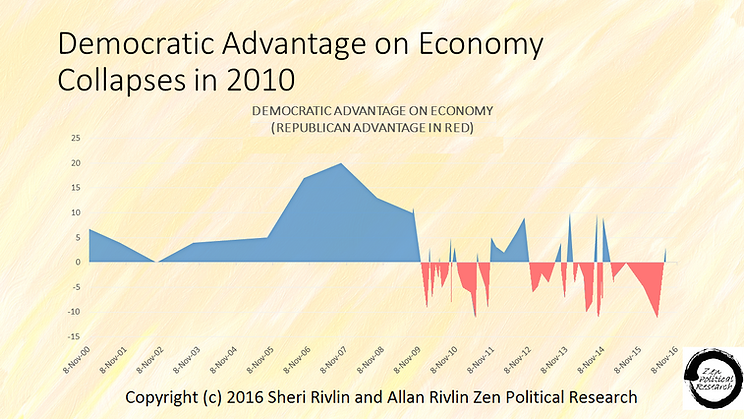 Trust in Parties to manage economy and create jobs 2000 to 2016