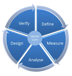 Lean Six Sigma Overview Course (DFSS)