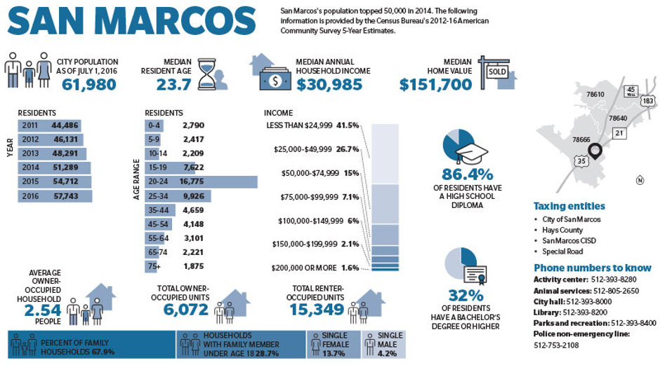 San Marcos Demographics