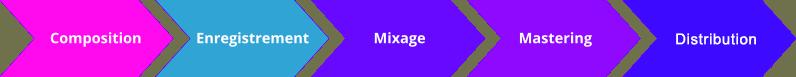 étapes processus création musique mastering mixage