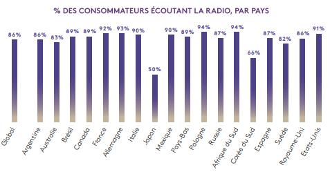 écoute radio selon pays du monde