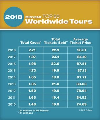 top 10 2018 tournées prix et tarifs