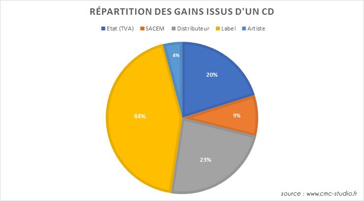 répartition des gains issus cd label artiste