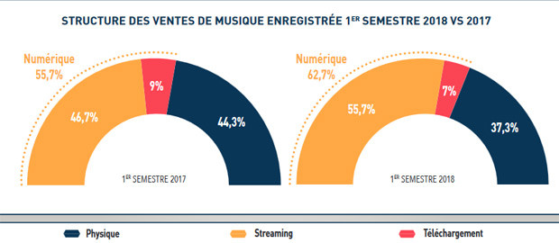musique streaming france différences 2017 2018