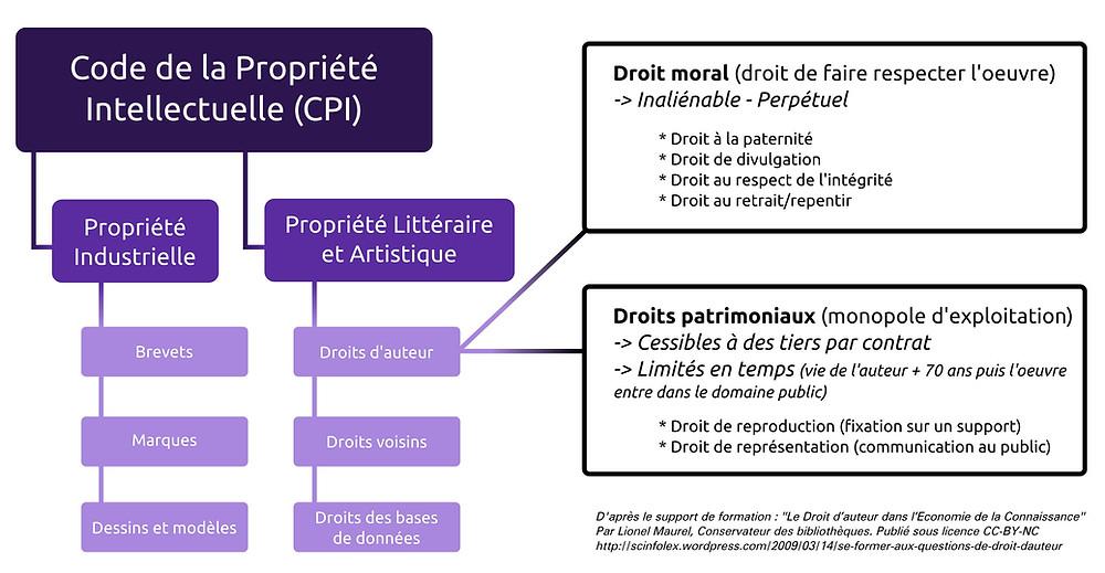 droits d'auteurs et code de la propriété intellectuelle