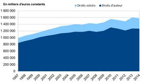 statistiques droit voisin droits d'auteur chiffres