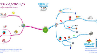Coronavirus, por una información veraz. Mapa mental o conceptual