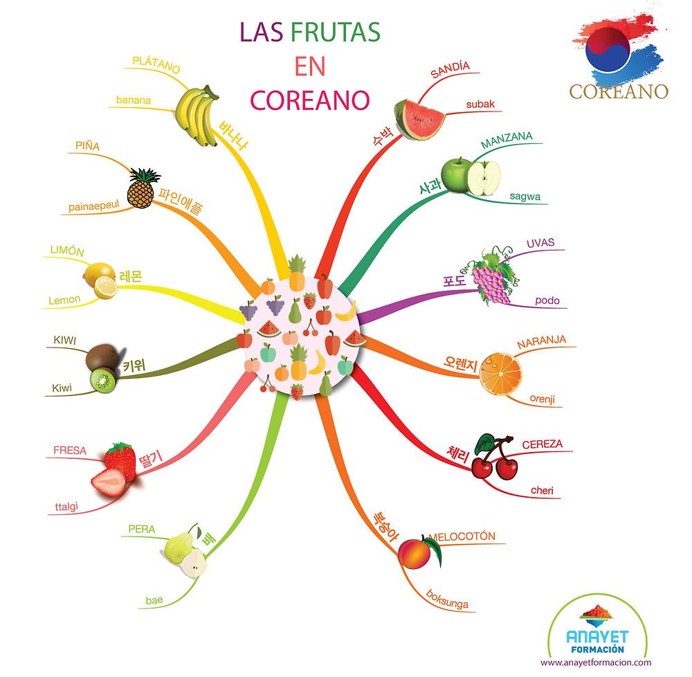 Las frutas en coreano