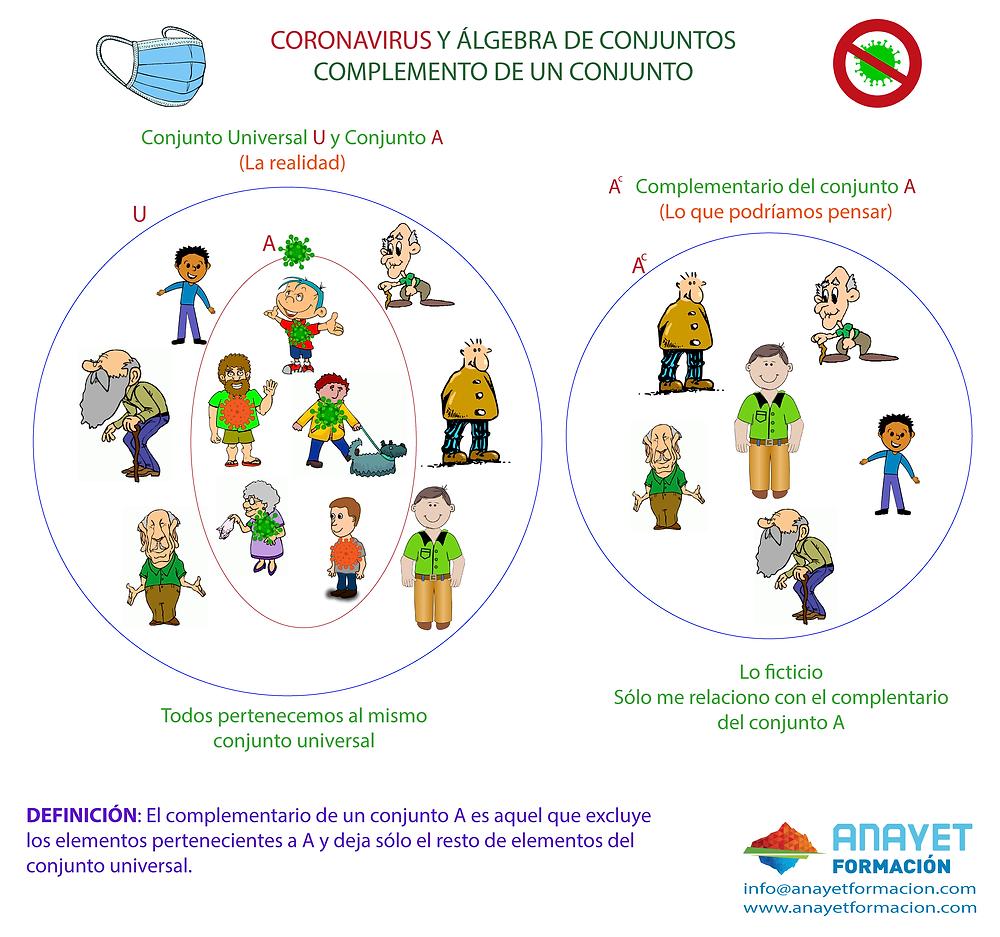 El complementario de un conjunto A es aquel que excluye los elementos pertenecientes a A y deja sólo el resto de elementos del conjunto universal.