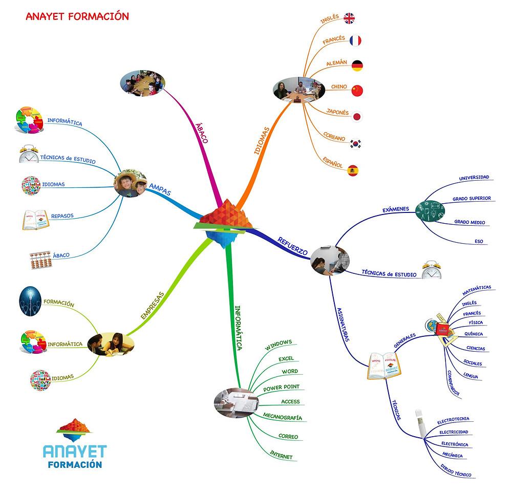 Mapa Mental de ACADEMIA ANAYET - FORMACIÓN. Ejemplo de las técnicas de estudio. Zaragoza