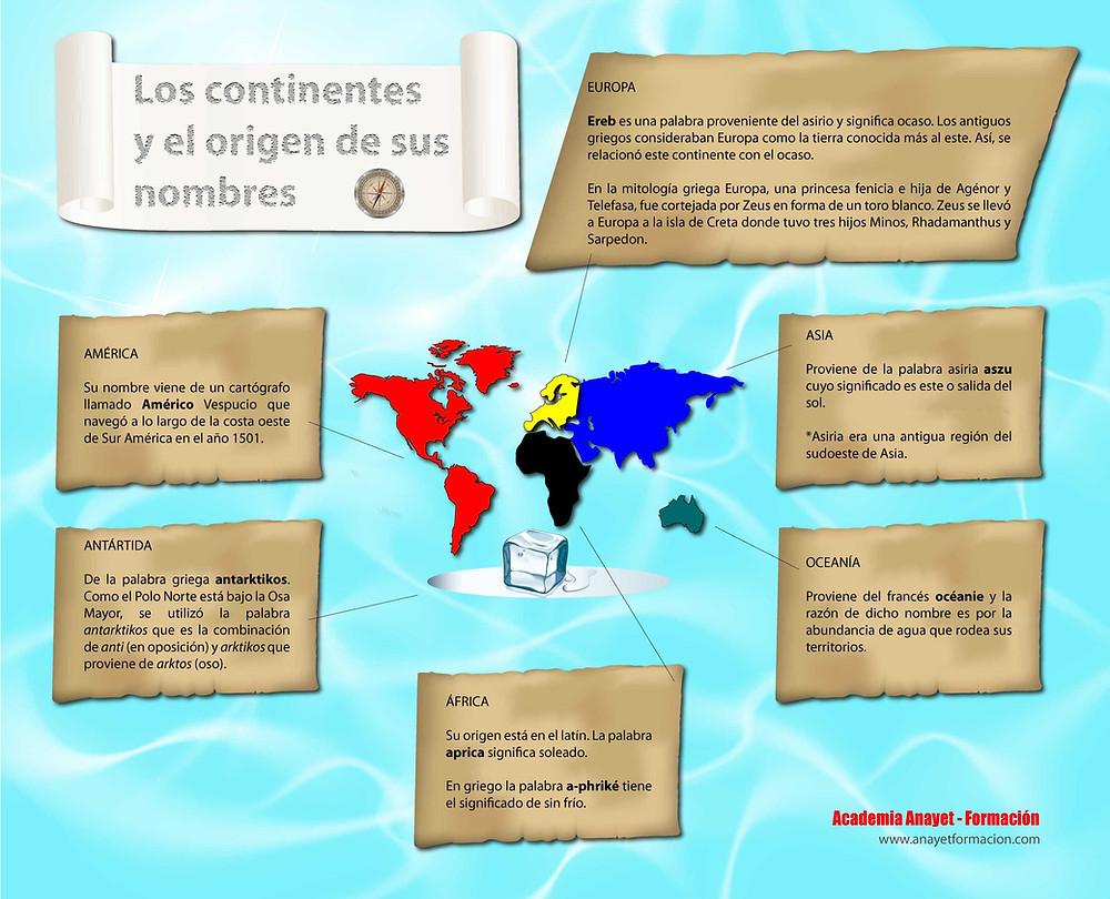 LOS CONTINENTES y el origen de sus nombres.