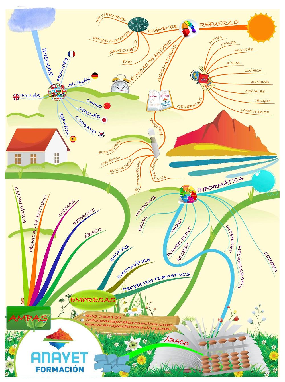Los mapas mentales. Ejemplo con los cursos que impartimos en Zaragoza. Academia Anayet -Formación