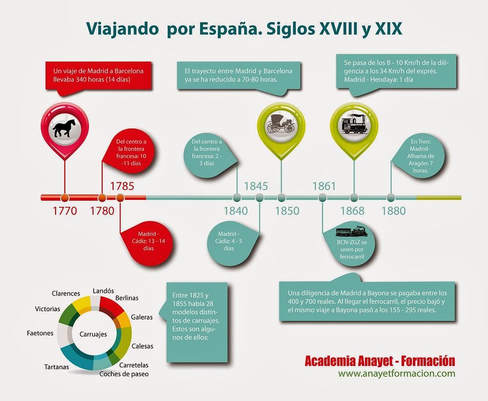 La evolución del transporte en España. Siglos XVIII y XIX