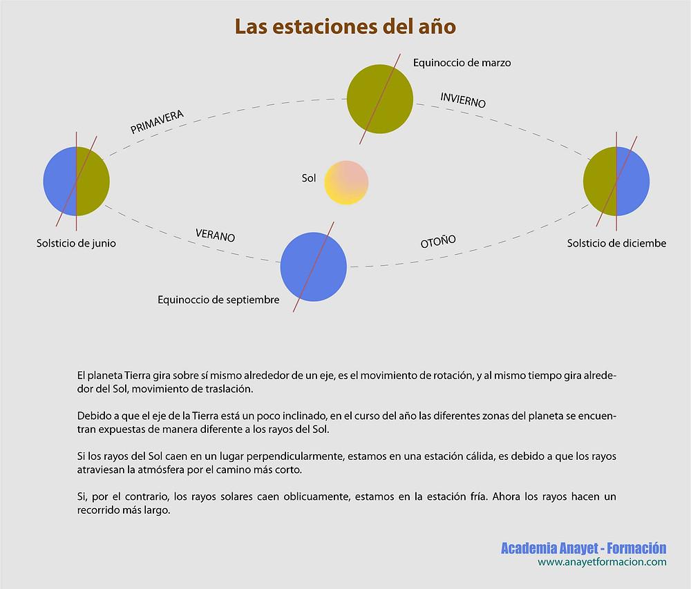 El planeta Tierra gira sobre sí mismo alrededor de un eje, es el movimiento de rotación, y al mismo tiempo gira alrededor del Sol, movimiento de traslación.     Debido a que el eje de la Tierra está un poco inclinado, en el curso del año las diferentes zonas del planeta se encuentran expuestas de manera diferente a los rayos del Sol.