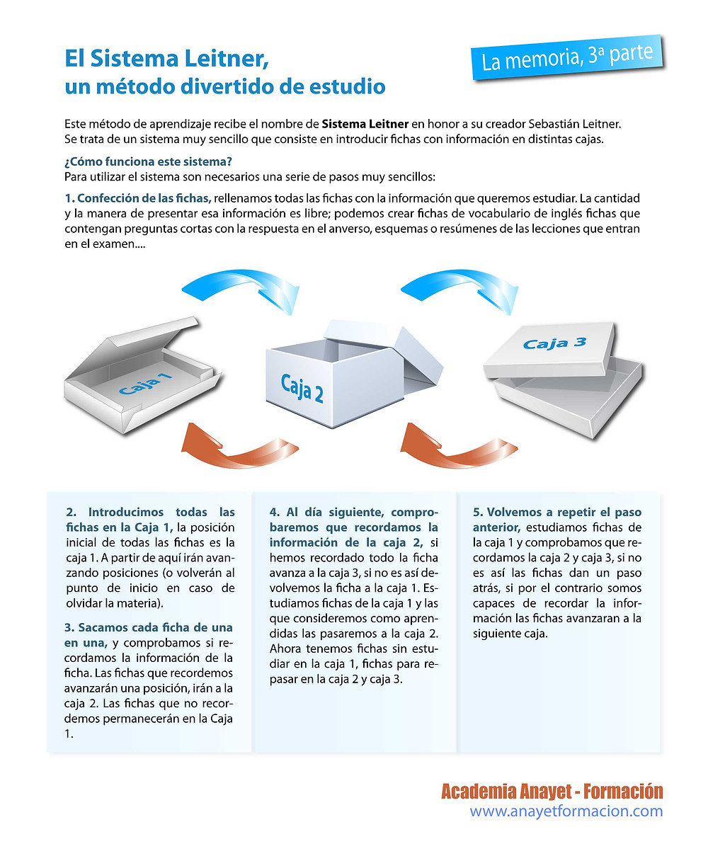 TECNICAS DE ESTUDIO. EL SISTEMA LEITHNER