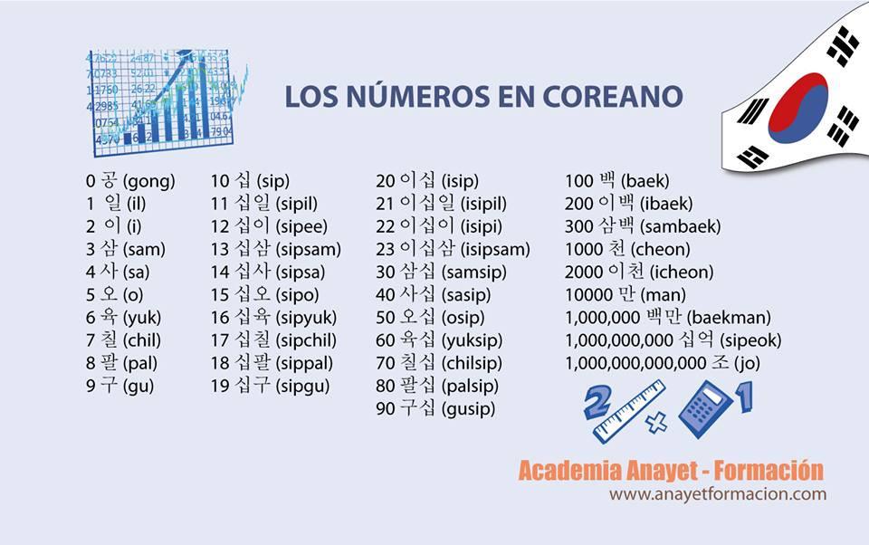 Los números en coreano
