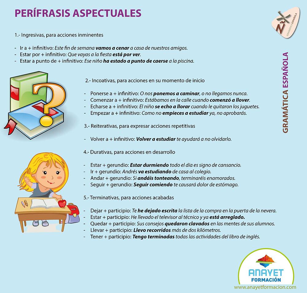 PERÍFRASIS-ASPECTUALES Gramática Española