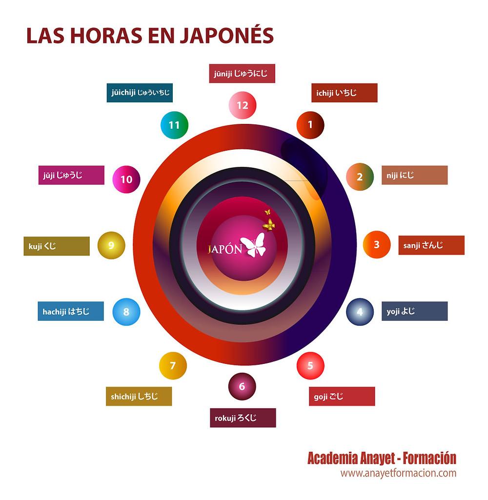 Las horas en Japonés