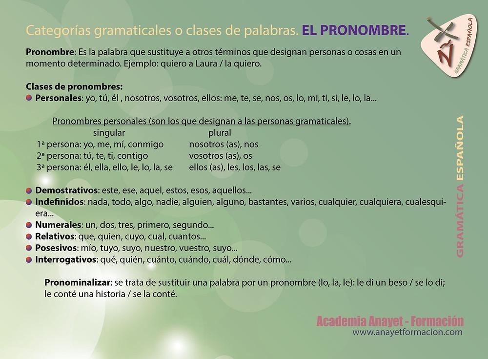EL PRONOMBRE. Gramática española