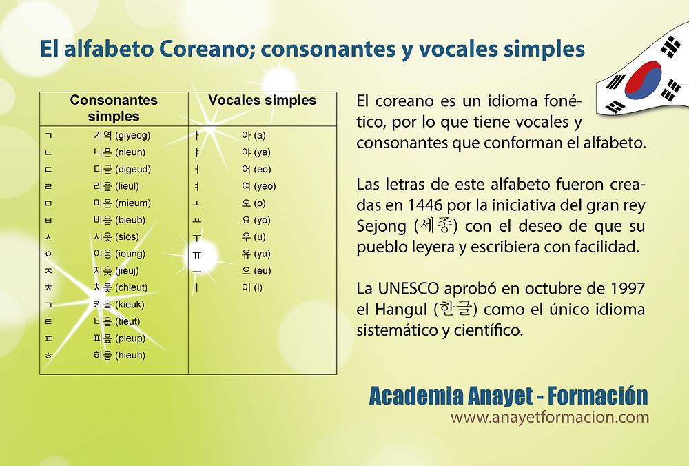 El alfabeto coreano; consonantes y vocales simples