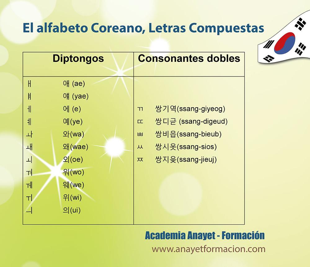 El alfabeto coreano, letras compuestas