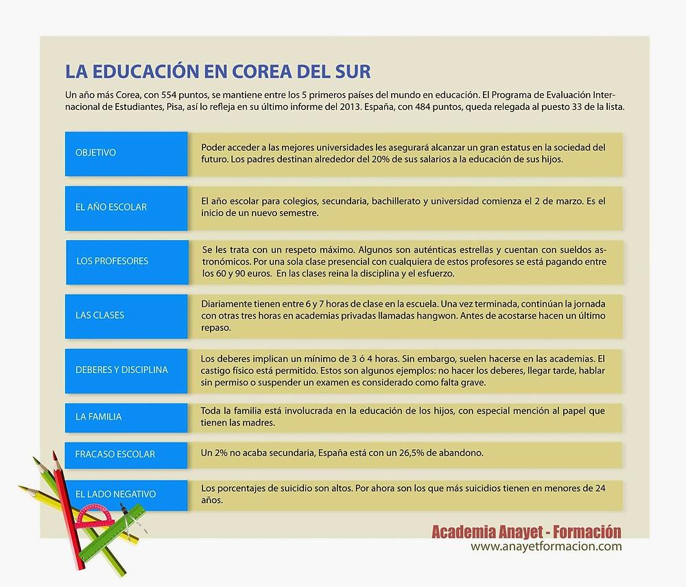 La educación en Corea del Sur