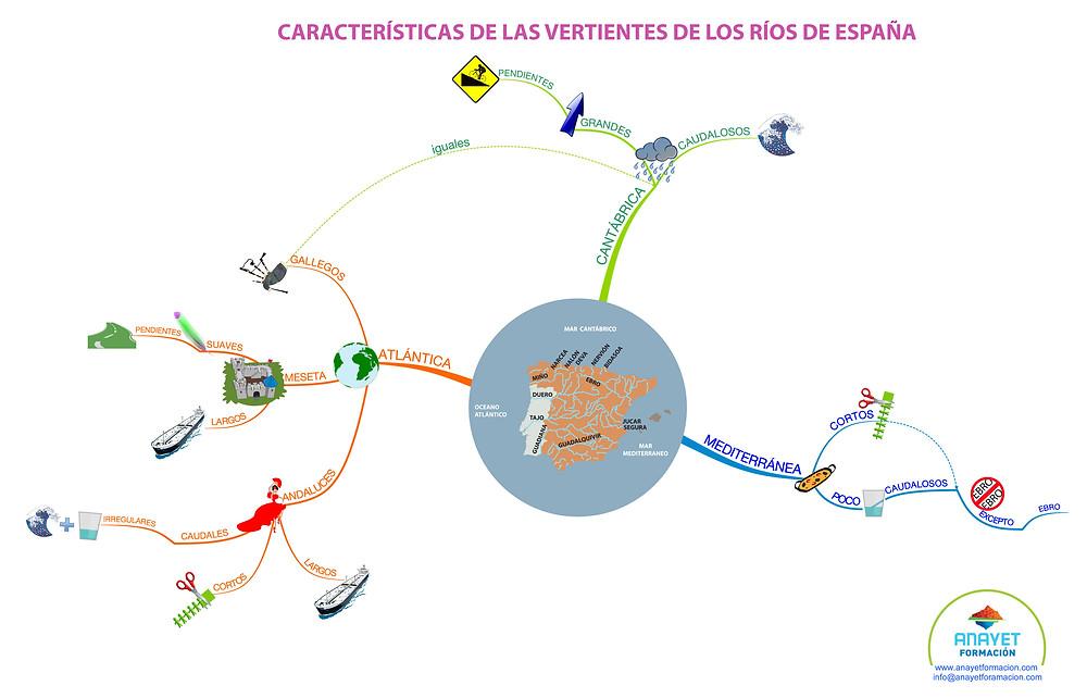 TECNICAS DE ESTUDIO. Los mapas mentales - Características de las vertientes de los ríos de España