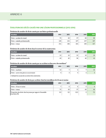 Merle blanc - CNESST Raport annuel de gestion 2016