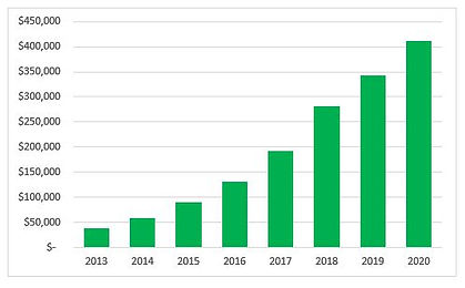 2020 Increasing assistance graph.JPG