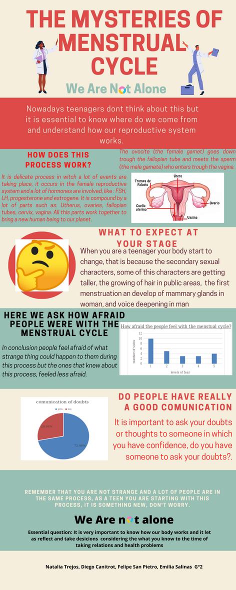 Campaña Ciclo Menstrual