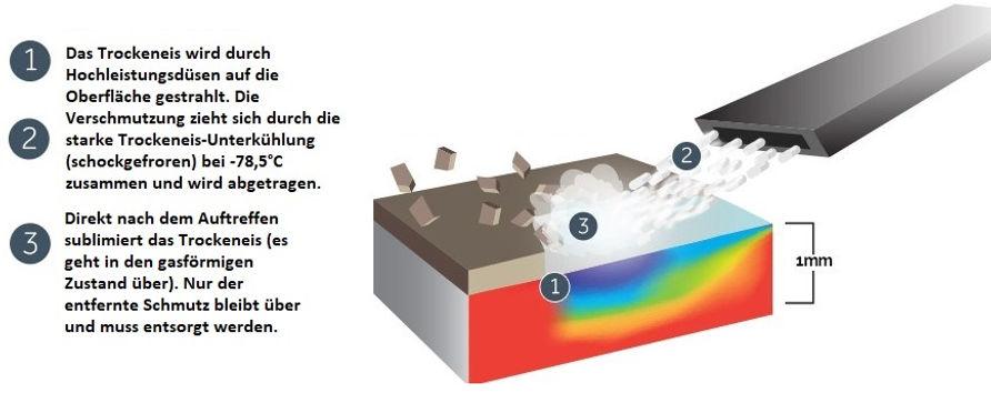 Verfahren der Trockeneisreinigung
