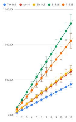 Graphique des gains avec 10% de marge d'erreur