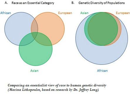 Ancestral Genomics versus Race in Medicine