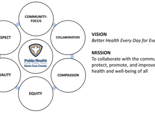 Intersections of Public Health