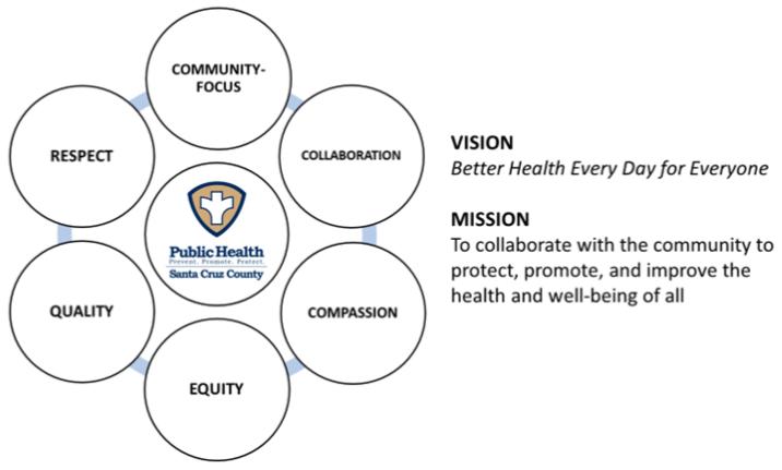 santa cruz county public health
