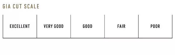 GIA Cut Scale Chart