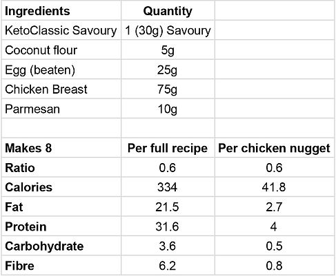 Ketogether Web Nutrition - Chicken Nugs