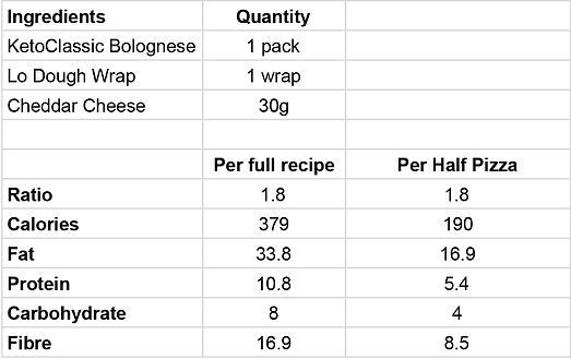 Ketogether Web Nutrition - Bol Pizza.jpg