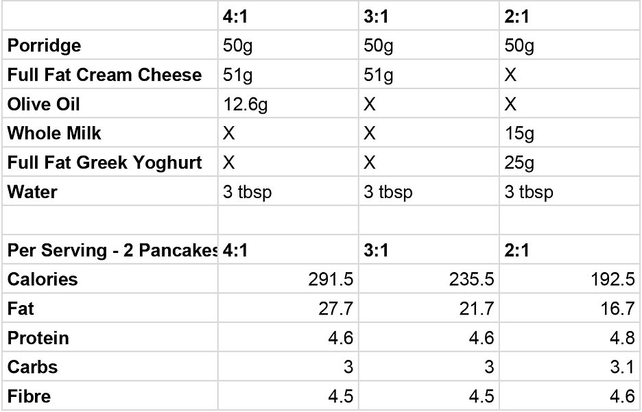 Ketogether Web Nutrition - Pancakes New.