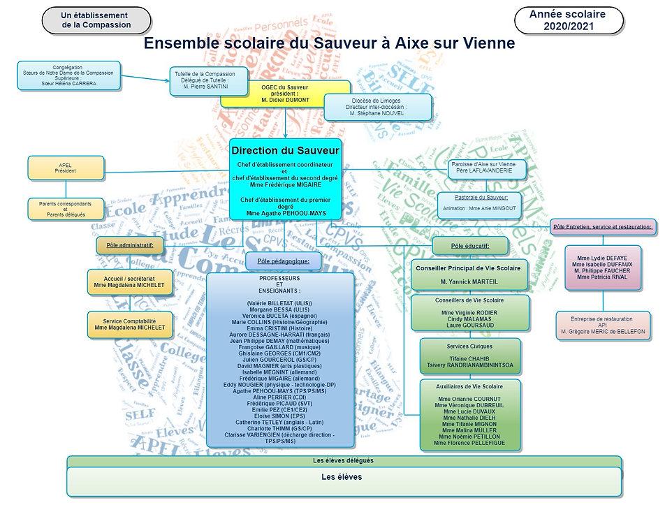 organigramme Sauveur 2020 2021 au 14-04-
