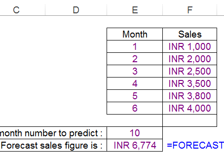 """""""FORECAST"""" Function In Excel"""