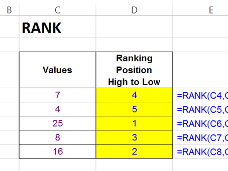 """""""RANK"""" Function In Excel"""