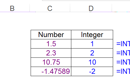 """""""INT"""" Function In Excel"""