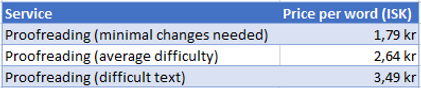 20210101_Proofreading prices.PNG