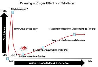 DunningKrugerTriathlon.jpg