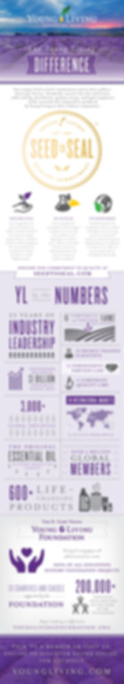 Young Living Essential Oils, Oils with Suzy, Essential Oils Bedford VA, Essential Oils Lynchburg V
