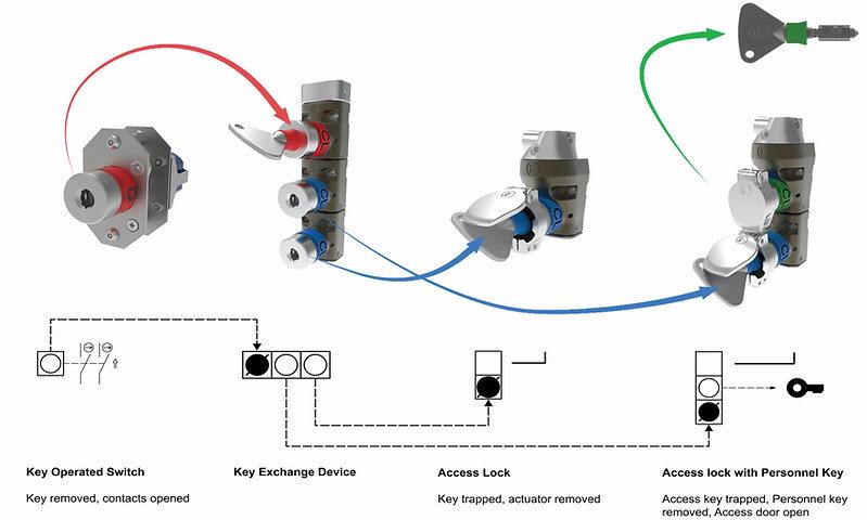 Mechanical-Interlocking-Diagram.jpg